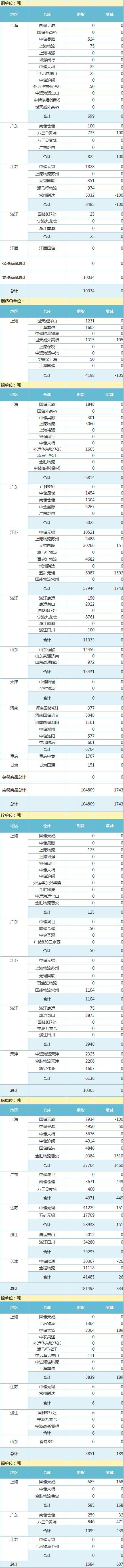 10月12日上海期 货交 易所金属库存日报