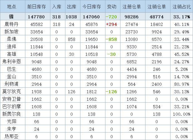 10月13日LME金属库存及注销仓单数据