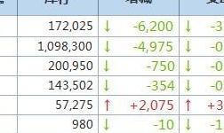 10月20日LME金属库存及注销仓单数据