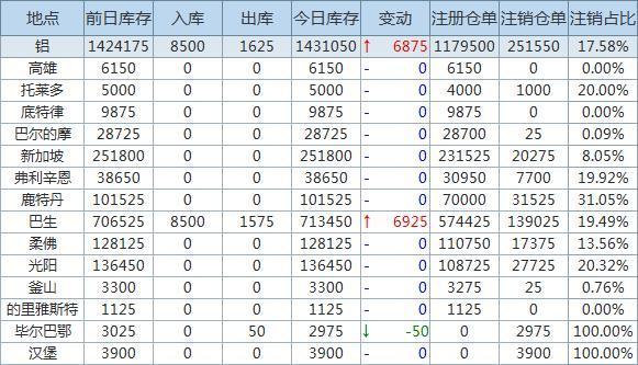 1月29日LME金属库存及注销仓单数据