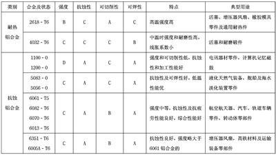 中国铝合金锻造产业矗立世界潮头