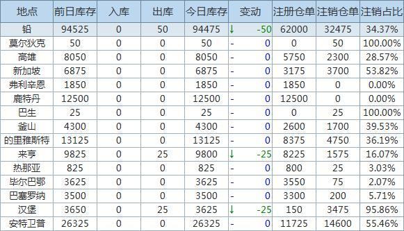 2月24日LME金属库存及注销仓单数据