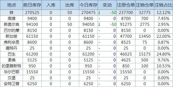 2月25日LME金属库存及注销仓单数据