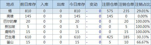 2月4日LME金属库存及注销仓单数据