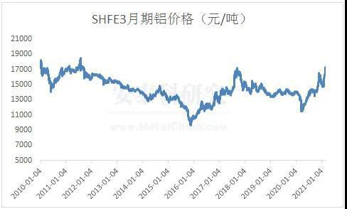 铝多重利好支撑 铝价面临较强上涨动能