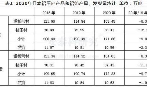 2020年日本铝材发货量显著下降