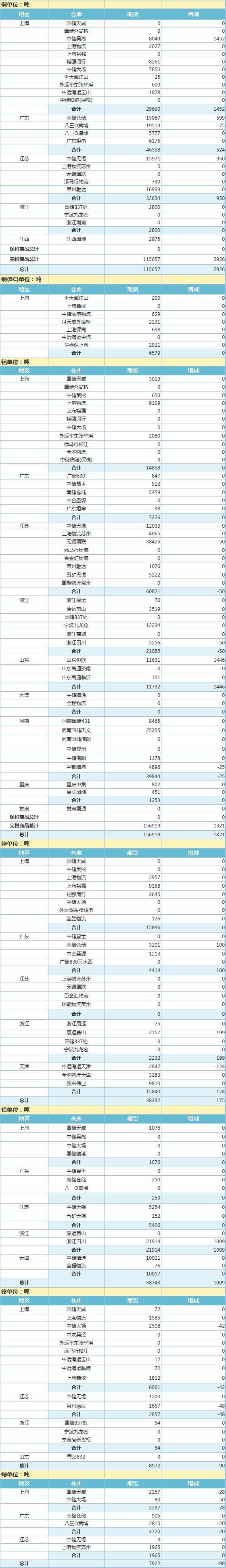 3月31日上海期货交易所金属库存日报