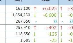 4月9日LME金属库存及注销仓单数据