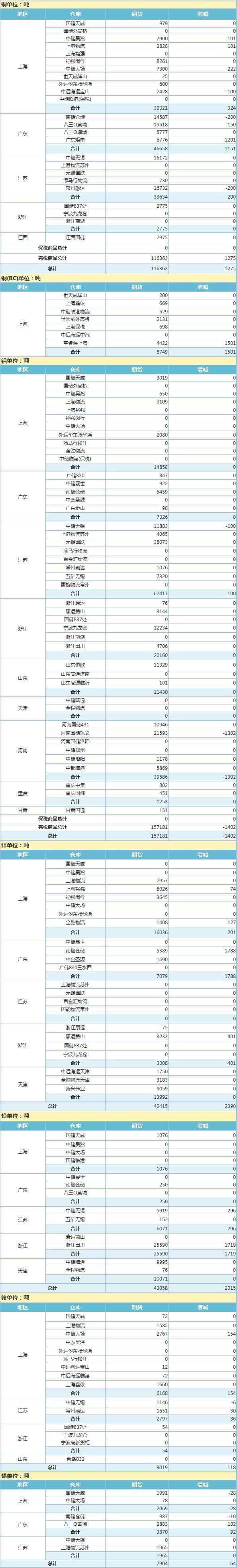 4月12日上海期货交易所金属库存日报