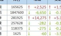 4月12日LME金属库存及注销仓单数据
