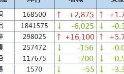 4月13日LME金属库存及注销仓单数据