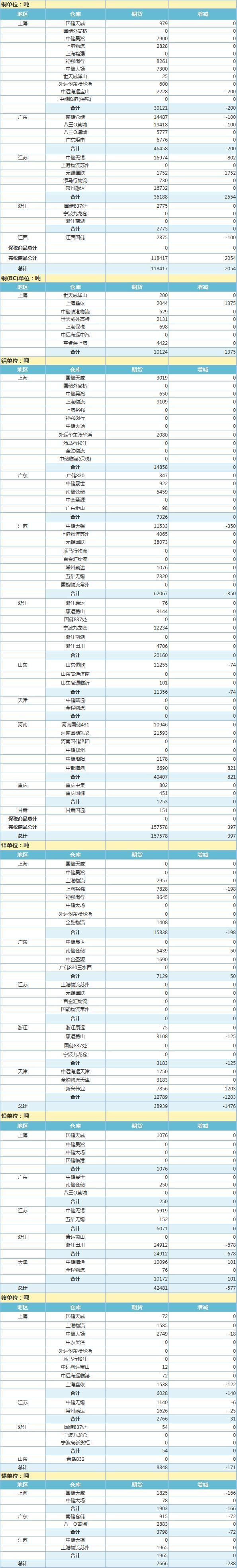 4月13日上海期货交易所金属库存日报