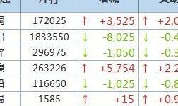 4月14日LME金属库存及注销仓单数据