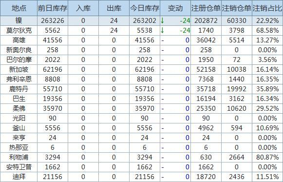 4月15日LME金属库存及注销仓单数据