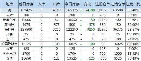 4月16日LME金属库存及注销仓单数据