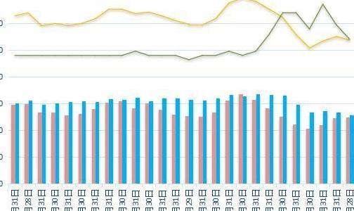 日本三大港口铝库存总量下滑 名古屋库存微增