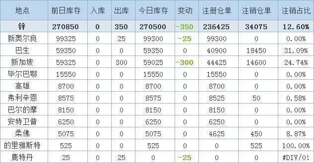 4月1日LME金属库存及注销仓单数据