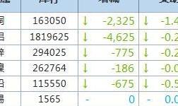 4月19日LME金属库存及注销仓单数据