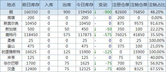4月21日LME金属库存及注销仓单数据