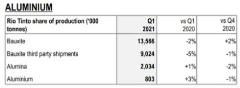 力拓一季度铝产量同比增长3% 达80万吨