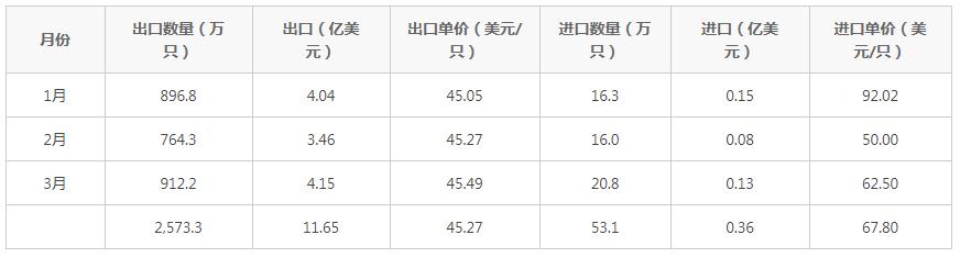 2021年3月中国铝车轮出口4.15亿美元