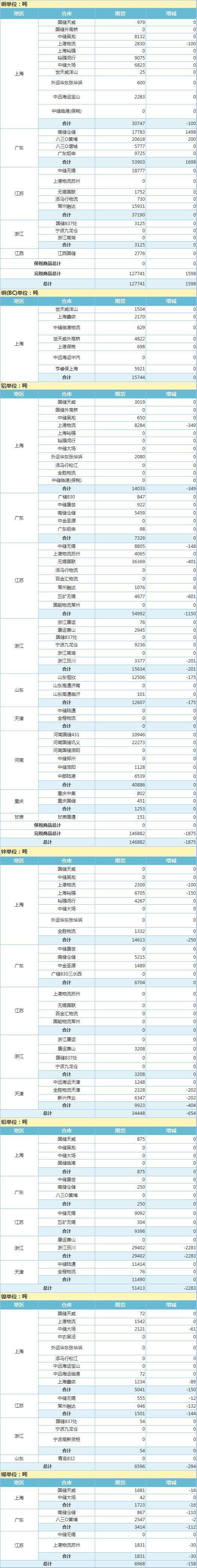 4月27日上海期 货交 易所金属库存日报