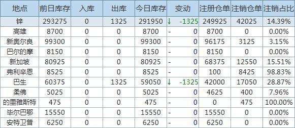 4月27日LME金属库存及注销仓单数据