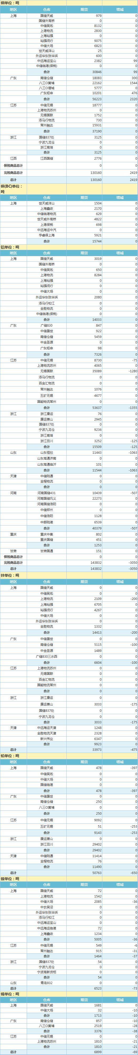 4月28日上海期 货交 易所金属库存日报