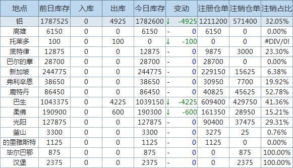 4月28日LME金属库存及注销仓单数据