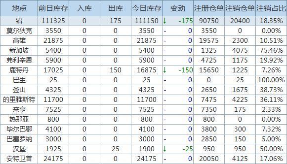 4月29日LME金属库存及注销仓单数据