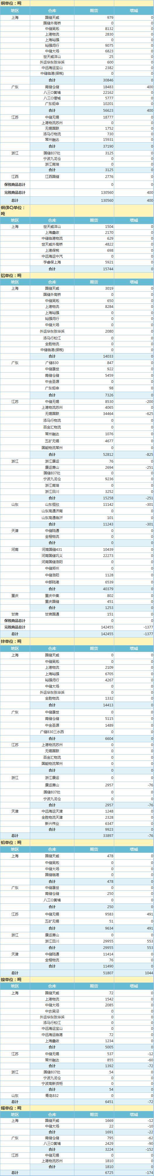 4月29日上海期 货交 易所金属库存日报