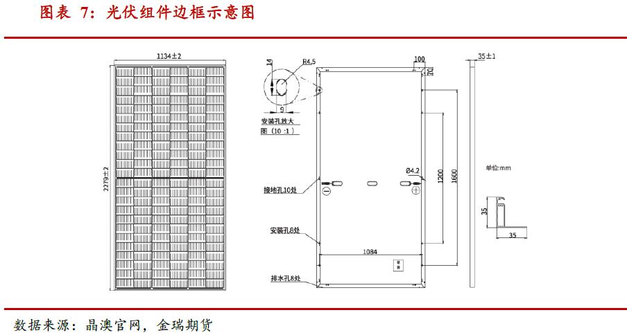 光伏发展提速 对中国铝消费影响几何?