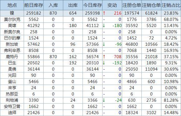 4月6日LME金属库存及注销仓单数据