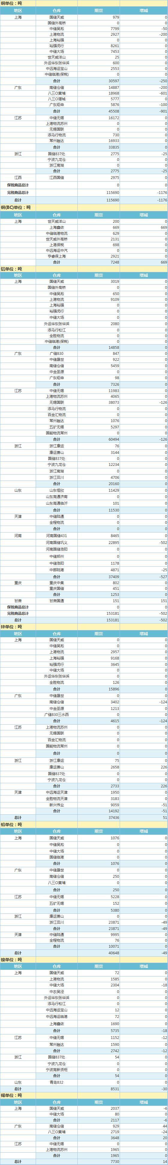 4月7日上海期货交易所金属库存日报