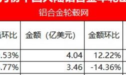 2021年1-2月份中国大陆铝合金车轮出口数据