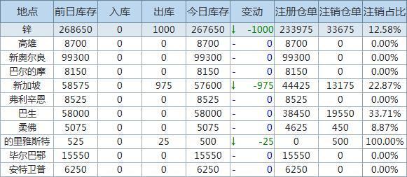 4月7日LME金属库存及注销仓单数据