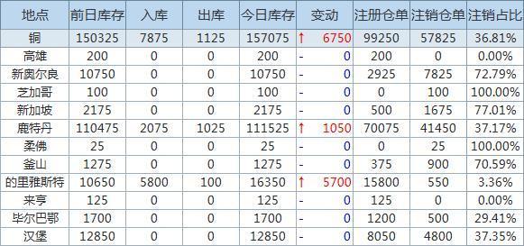 4月8日LME金属库存及注销仓单数据