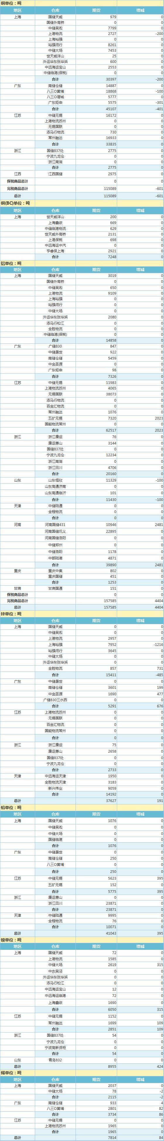 4月8日上海期货交易所金属库存日报