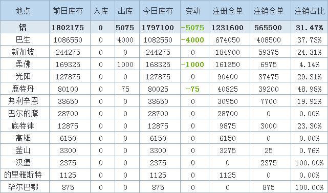 5月7日LME金属库存及注销仓单数据