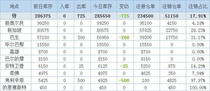 5月19日LME金属库存及注销仓单数据