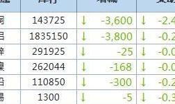 4月30日LME金属库存及注销仓单数据