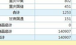 4月30日上海期 货交 易所金属库存日报