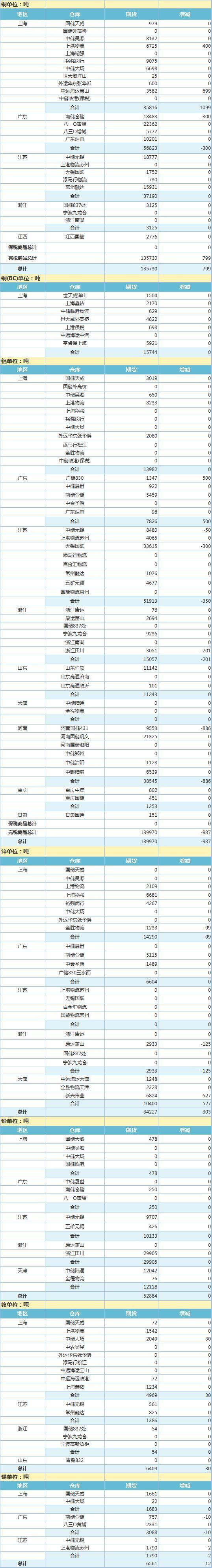 5月6日上海期 货交 易所金属库存日报