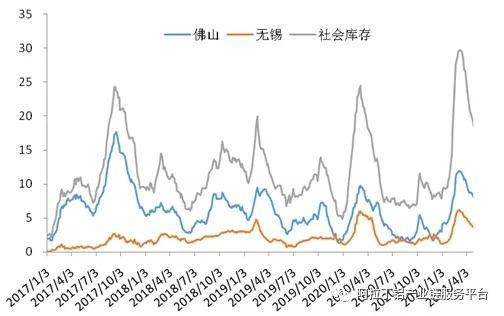 看涨的铝价 回升的加工费 政策风险的不确定