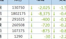 5月6日LME金属库存及注销仓单数据