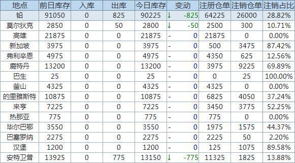 6月9日LME金属库存及注销仓单数据
