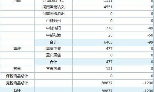 6月10日上海期 货交 易所金属库存日报