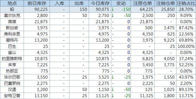 6月10日LME金属库存及注销仓单数据