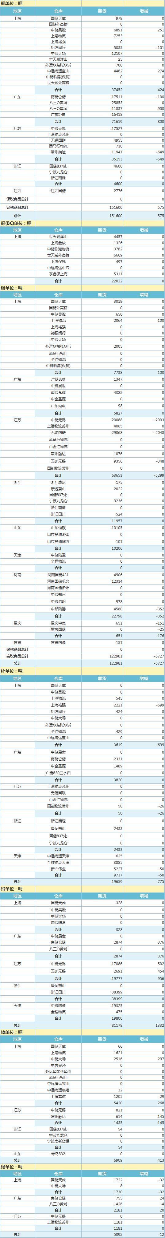 6月1日上海期 货交 易所金属库存日报