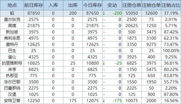 6月18日LME金属库存及注销仓单数据